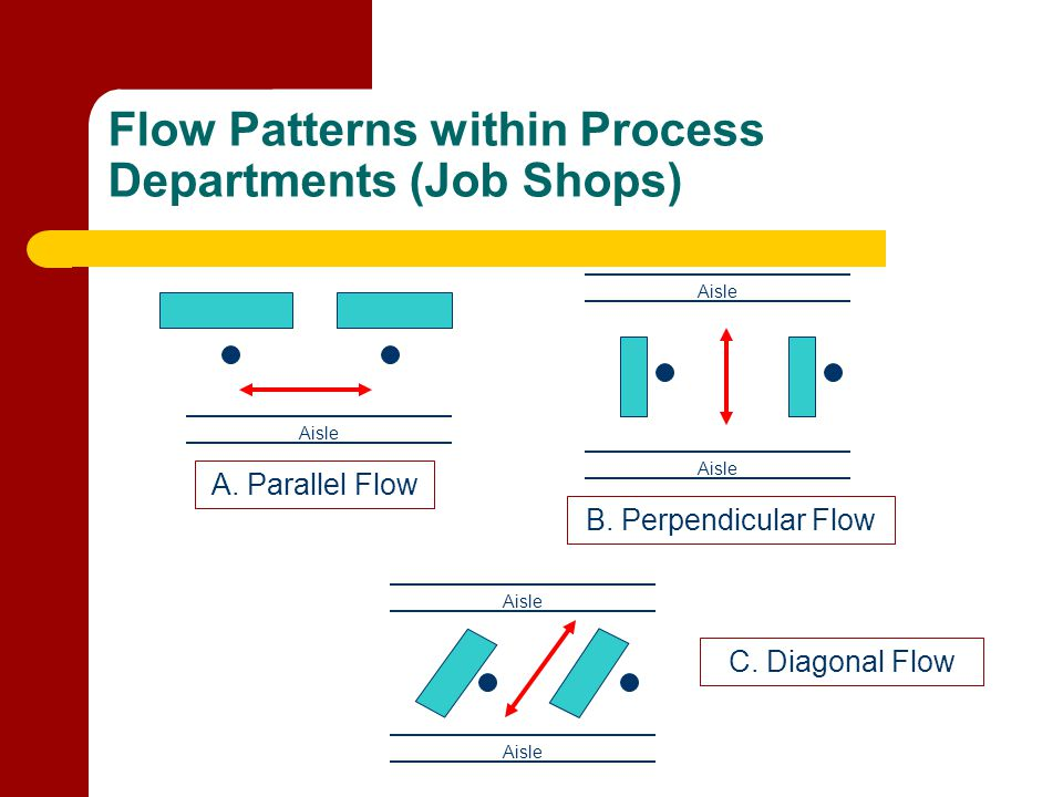 Flow Patterns within Process Departments (Job Shops)