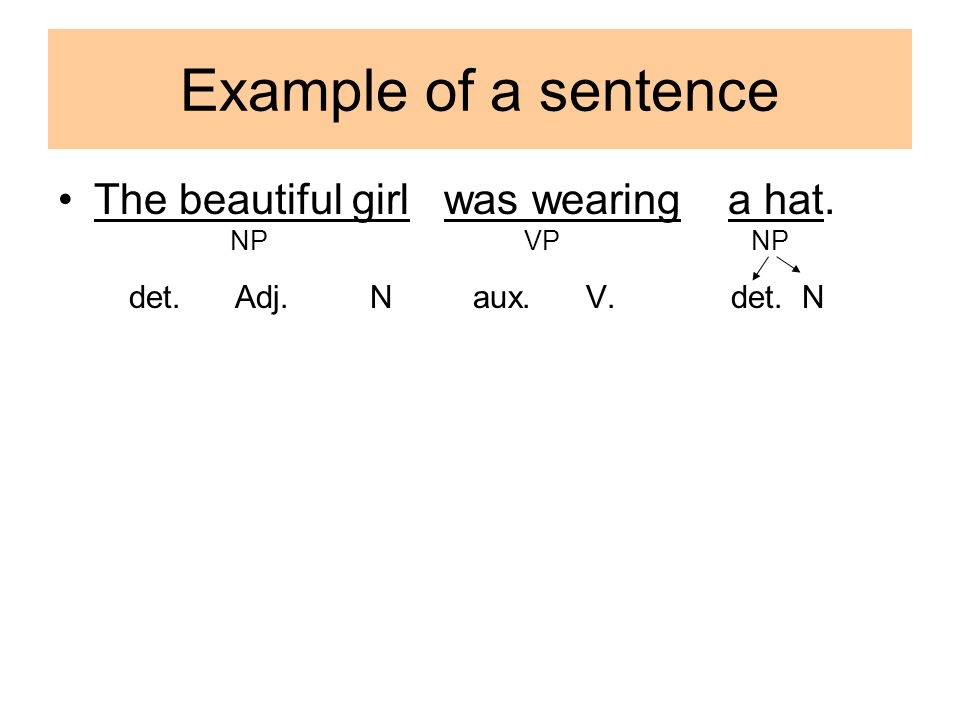 Example of a sentence The beautiful girl was wearing a hat. NP VP NP