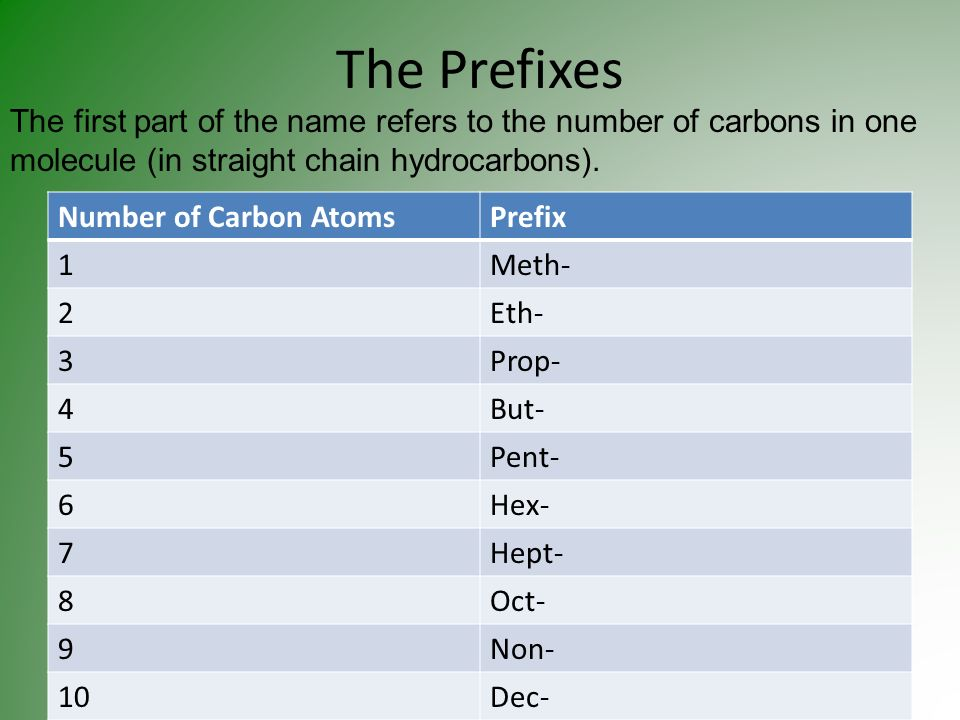 The Prefixes The first part of the name refers to the number of carbons in one molecule (in straight chain hydrocarbons).