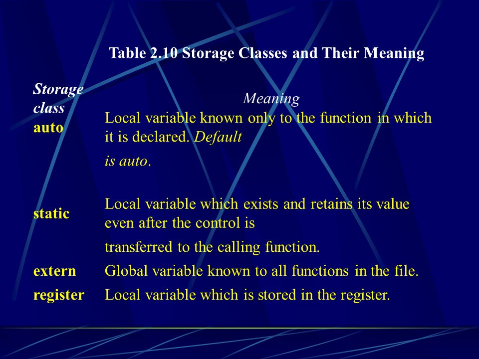 Table 2.10 Storage Classes and Their Meaning