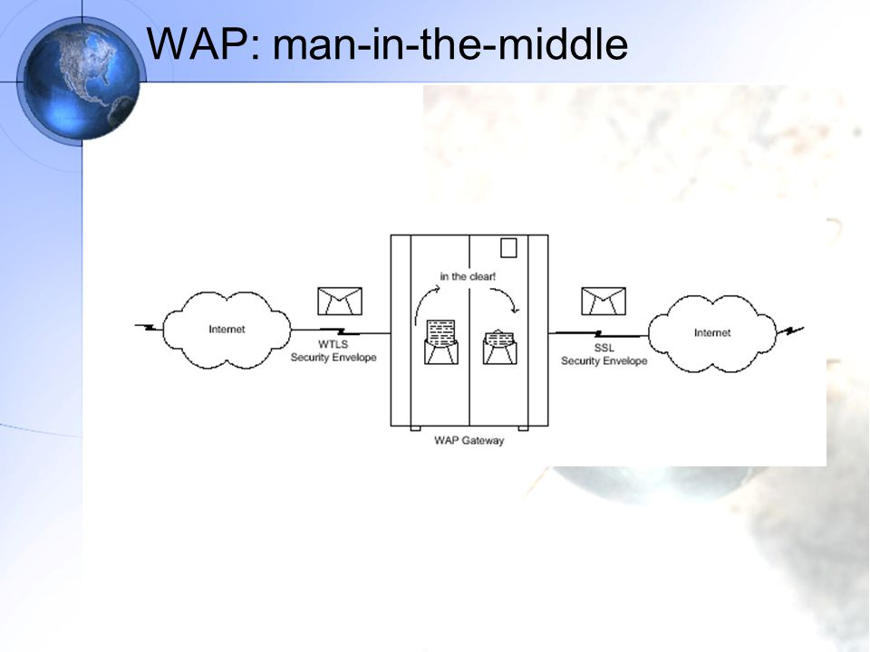 WAP: man-in-the-middle