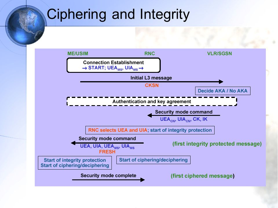 Ciphering and Integrity