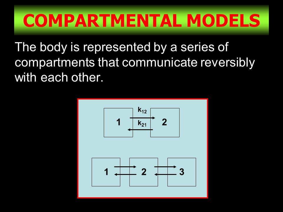 COMPARTMENTAL MODELS The body is represented by a series of compartments that communicate reversibly with each other.