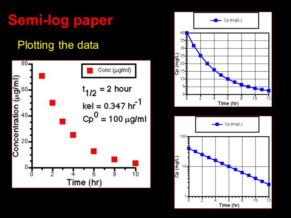 Semi-log paper Plotting the data