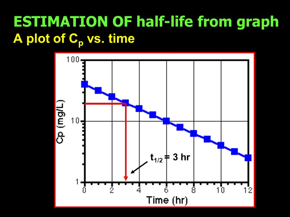 ESTIMATION OF half-life from graph