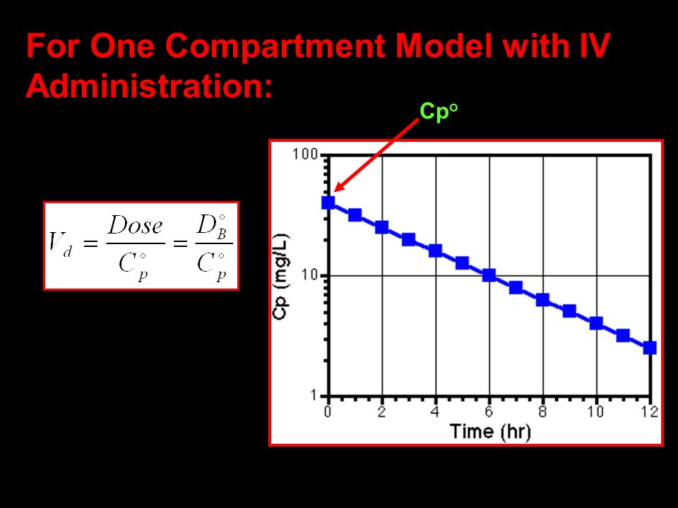For One Compartment Model with IV Administration: