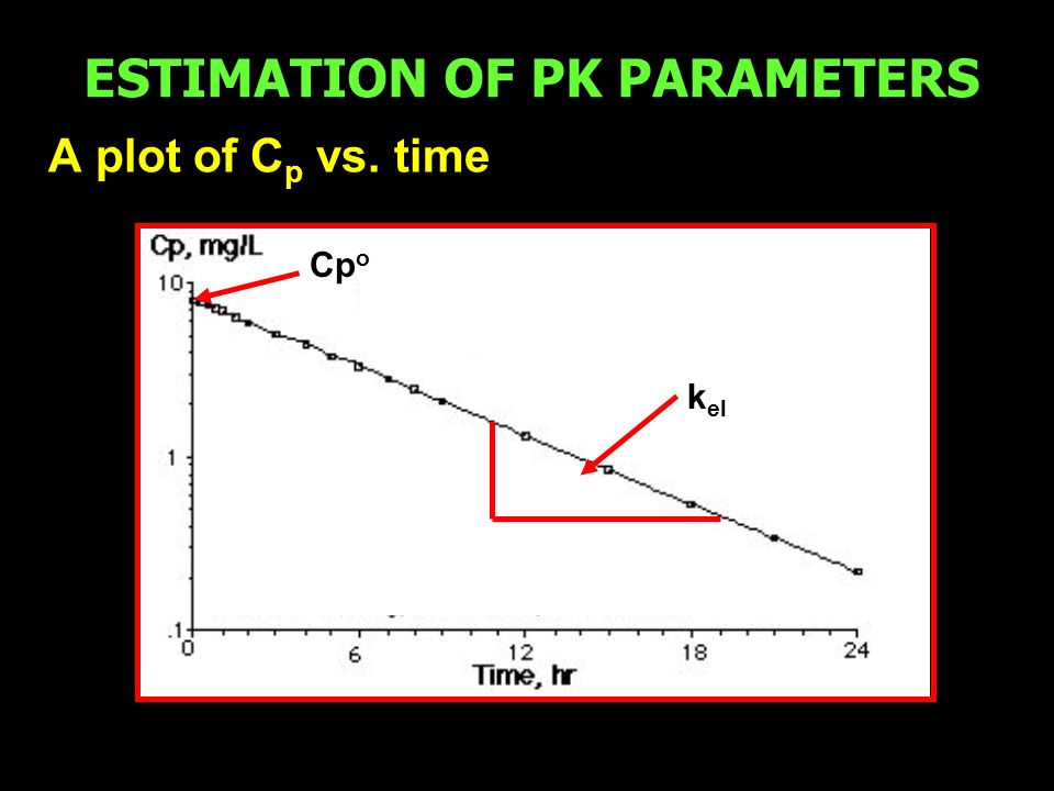 ESTIMATION OF PK PARAMETERS