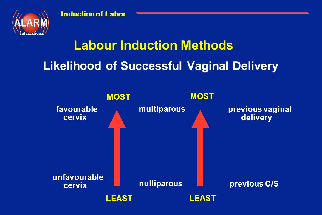 Labour Induction Methods Likelihood of Successful Vaginal Delivery