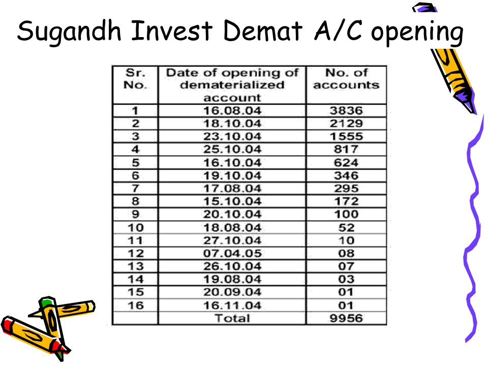 Sugandh Invest Demat A/C opening