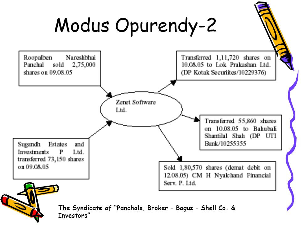 Modus Opurendy-2 The Syndicate of Panchals, Broker – Bogus – Shell Co. & Investors