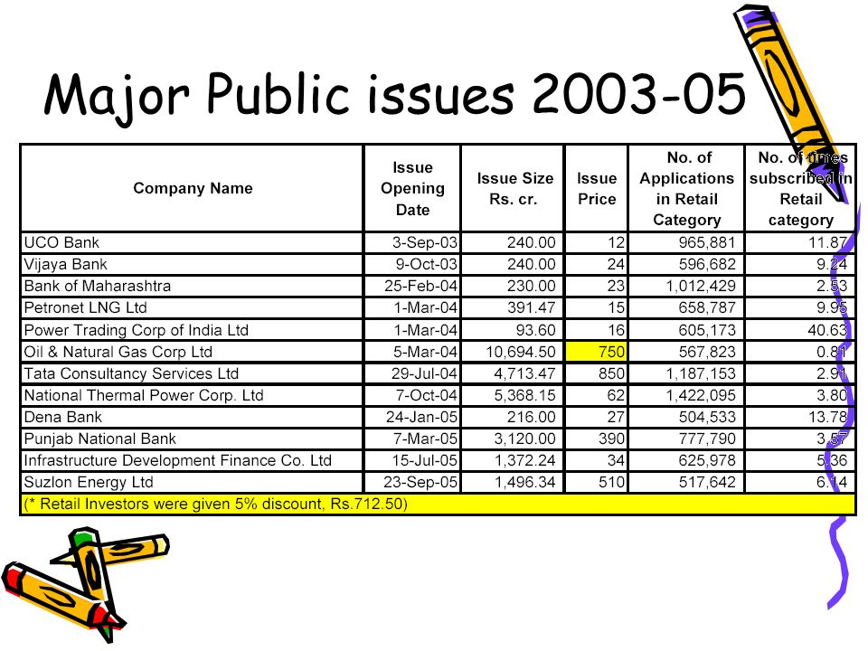 Major Public issues 2003-05