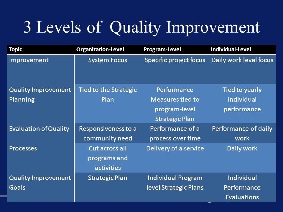 3 Levels of Quality Improvement