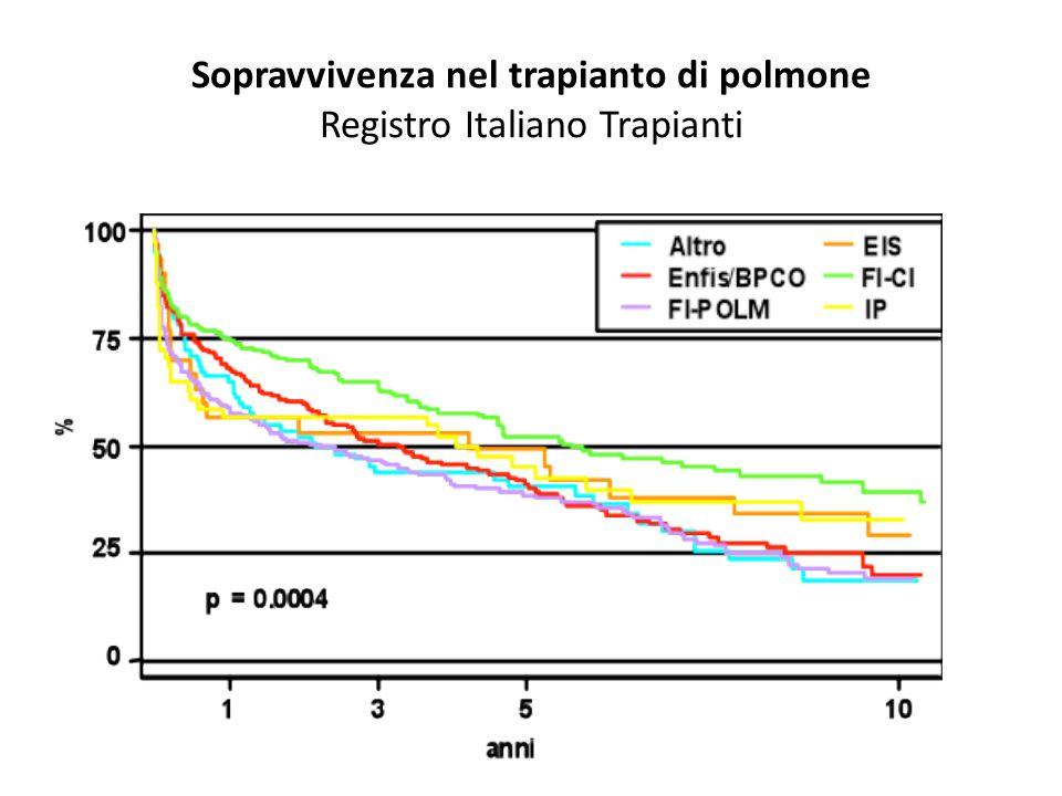 Sopravvivenza nel trapianto di polmone Registro Italiano Trapianti