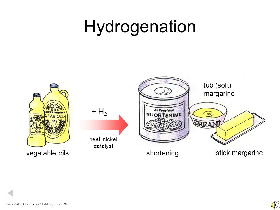Hydrogenation + H2 shortening stick margarine tub (soft) margarine
