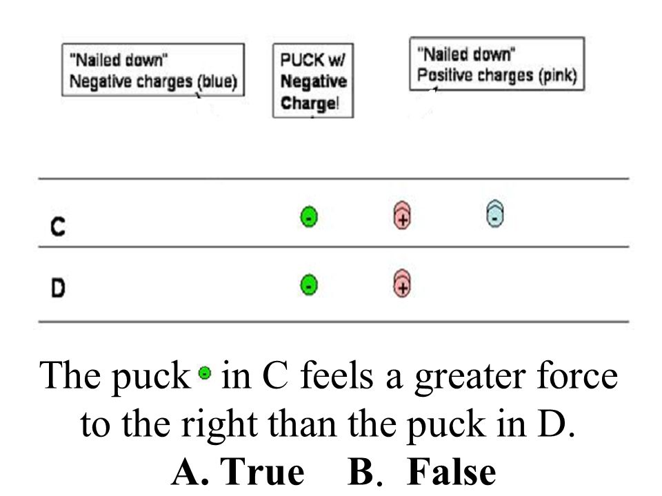 B false The only difference between C) and D) is two extra minus charges to the right of the puck. Since the puck has a minus charge, it will be repelled from these extra charges, and will feel less force to the right in C than in D.
