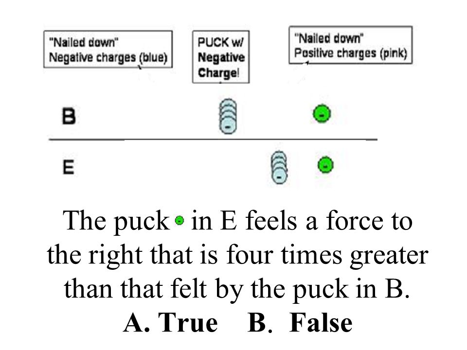 A true Both E) and B) have the same charges nailed down and on the puck. But in E) the nailed-down charges are half as far away as in B). Since the force is proportional to 1/r^2, this means that the force will be (1/2)^2=1/4 times as large in B as in E. (this is exactly the same problem as #1 part d ii).
