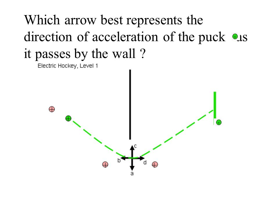 Which arrow best represents the direction of acceleration of the puck as it passes by the wall