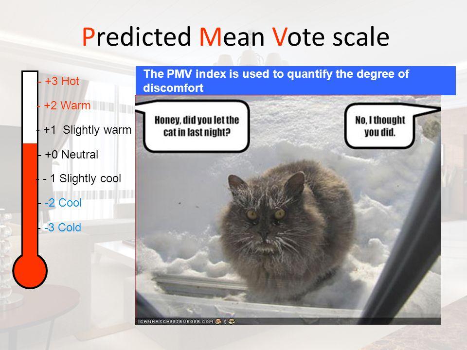 Predicted Mean Vote scale