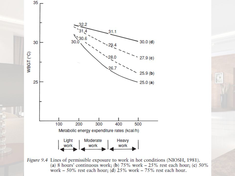 Ohnaka et al. (1993) investigated heat stress among operators in the asbestos removal industry.