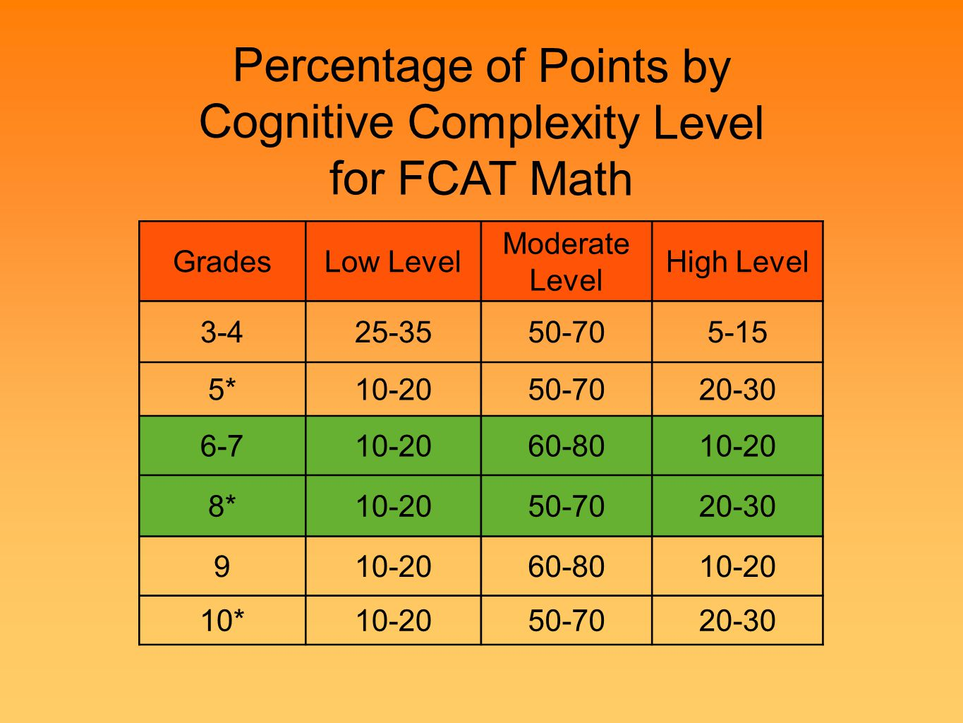Percentage of Points by Cognitive Complexity Level for FCAT Math