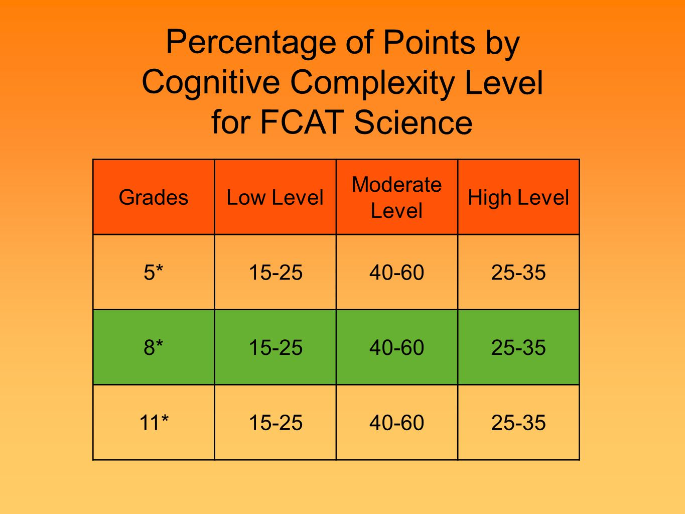 Percentage of Points by Cognitive Complexity Level for FCAT Science