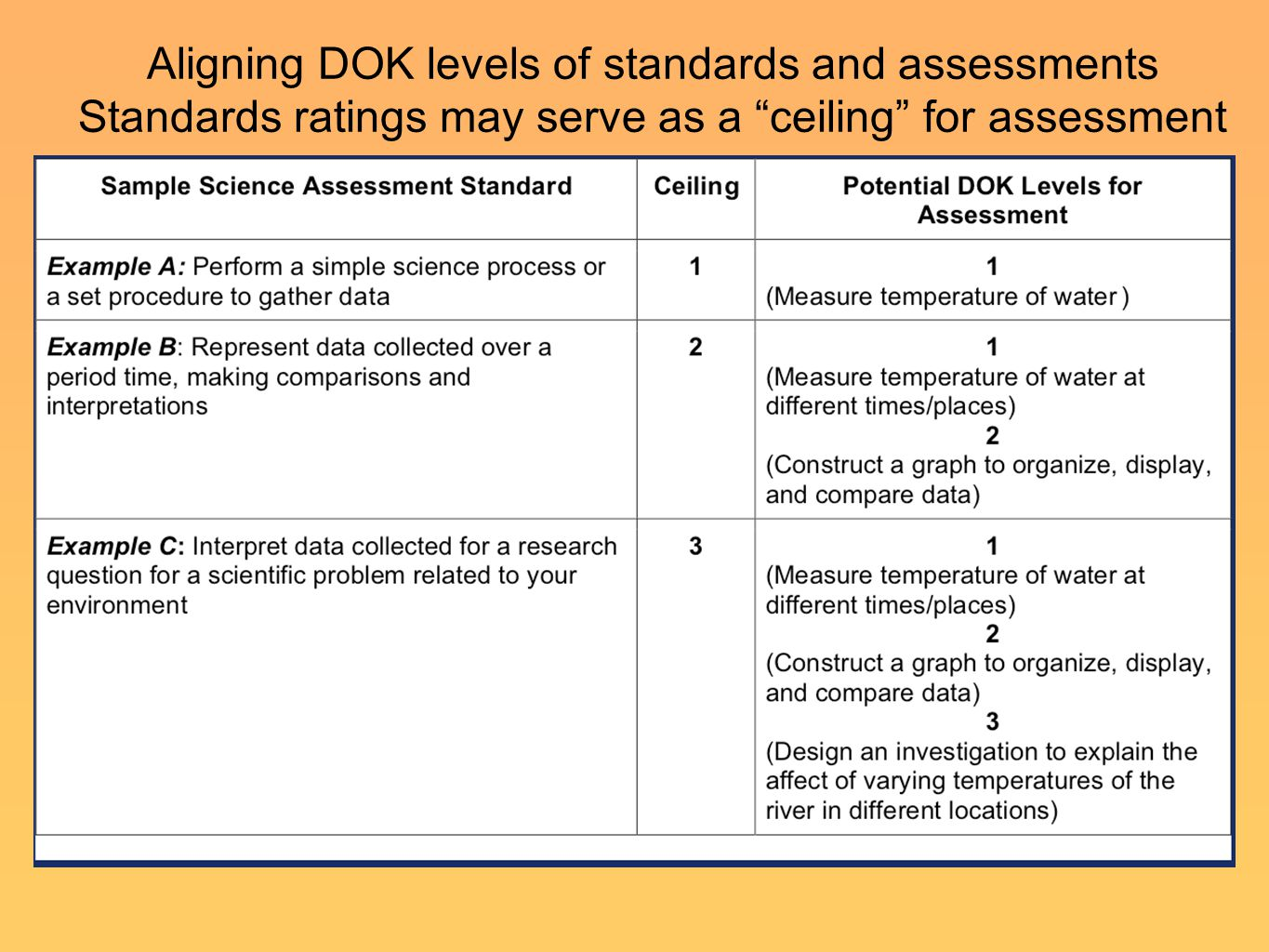 Aligning DOK levels of standards and assessments Standards ratings may serve as a ceiling for assessment