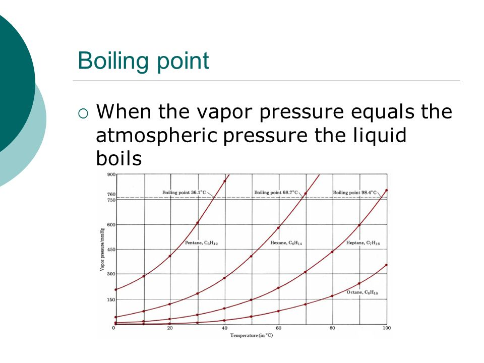 Boiling point When the vapor pressure equals the atmospheric pressure the liquid boils