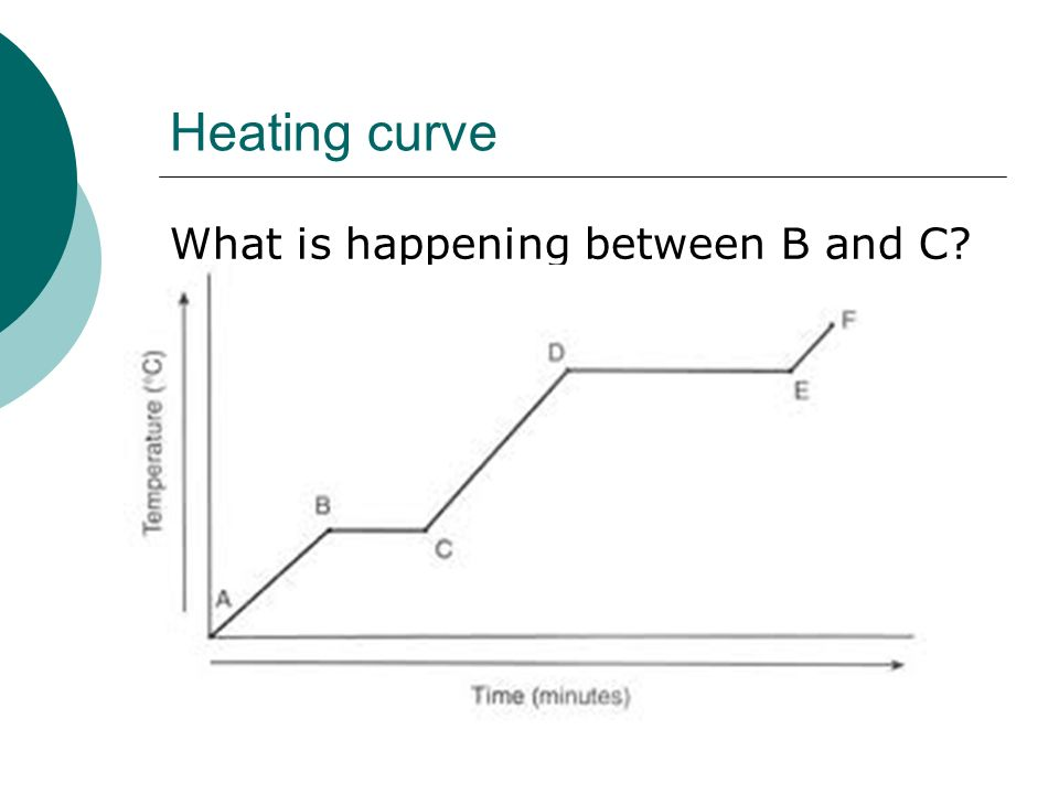 Heating curve What is happening between B and C