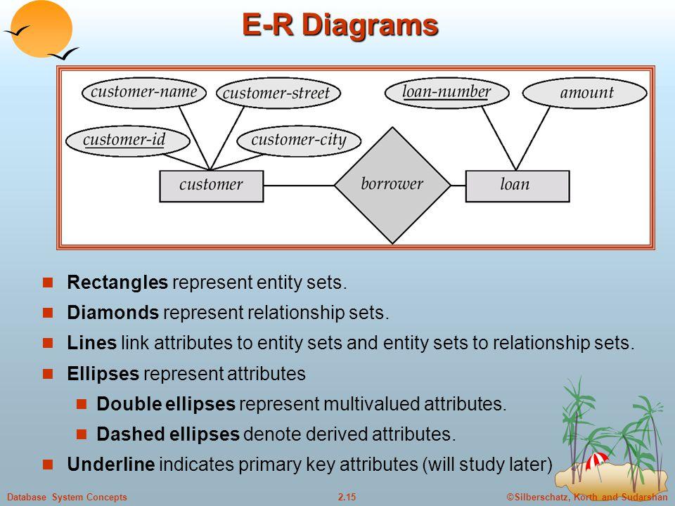 E-R Diagrams Rectangles represent entity sets.