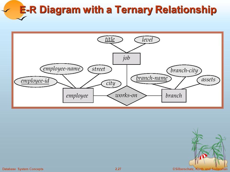 E-R Diagram with a Ternary Relationship