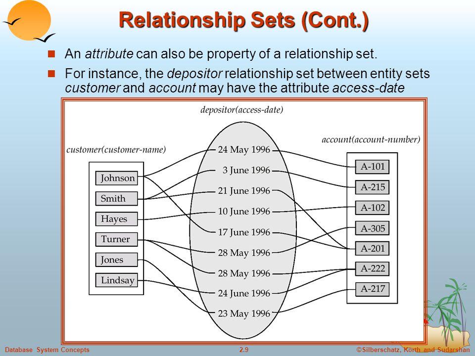 Relationship Sets (Cont.)
