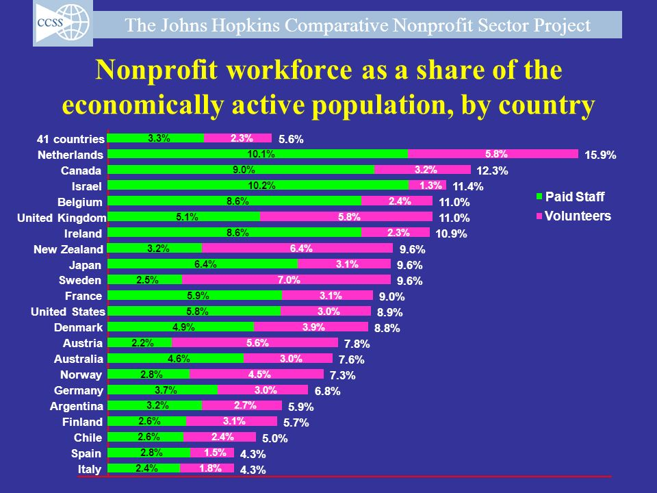 Nonprofit workforce as a share of the economically active population, by country