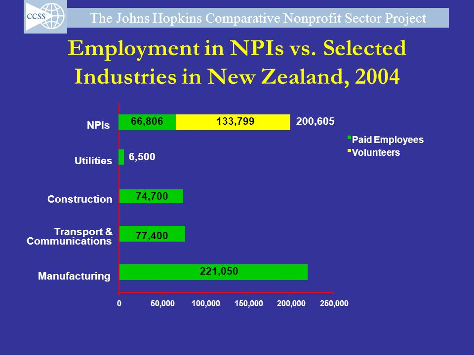 Employment in NPIs vs. Selected Industries in New Zealand, 2004