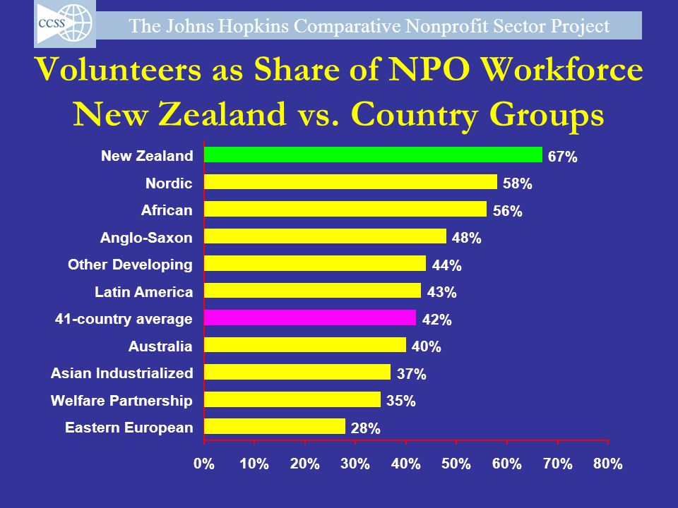 Volunteers as Share of NPO Workforce New Zealand vs. Country Groups