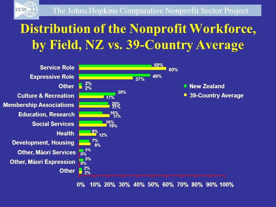 Distribution of the Nonprofit Workforce,
