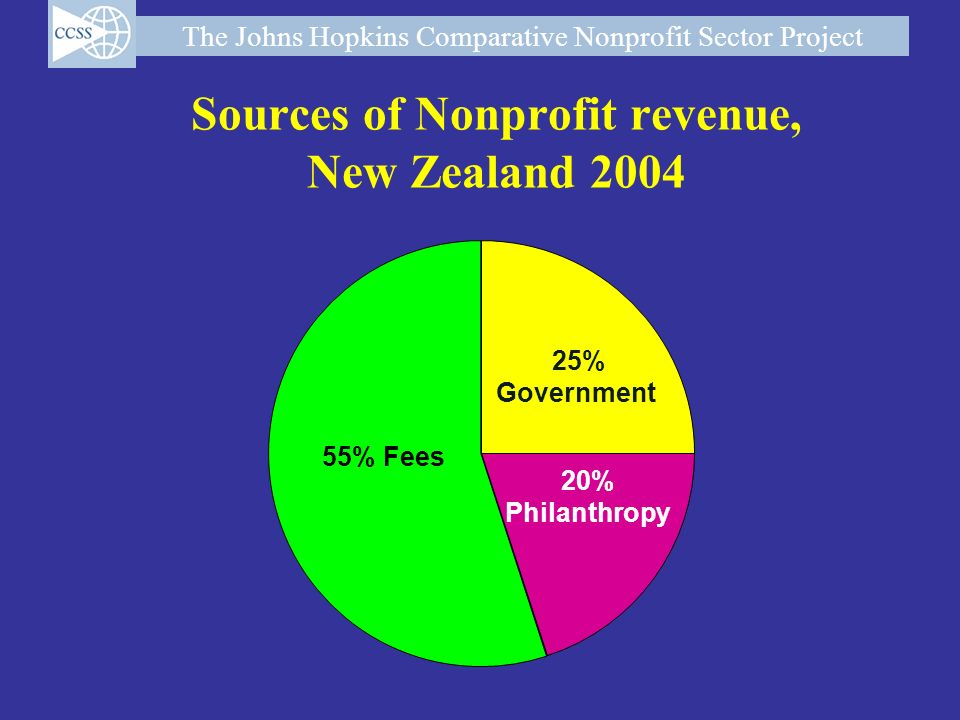 Sources of Nonprofit revenue, New Zealand 2004