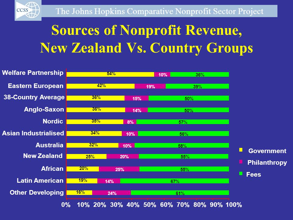Sources of Nonprofit Revenue, New Zealand Vs. Country Groups
