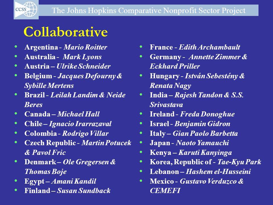 Collaborative Argentina - Mario Roitter Australia - Mark Lyons