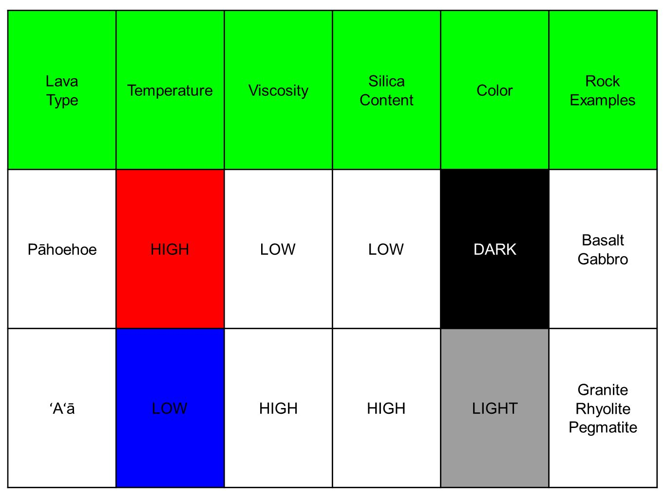 LavaType. Temperature. Viscosity. Silica. Content. Color. Rock. Examples. Pāhoehoe. HIGH. LOW. DARK.