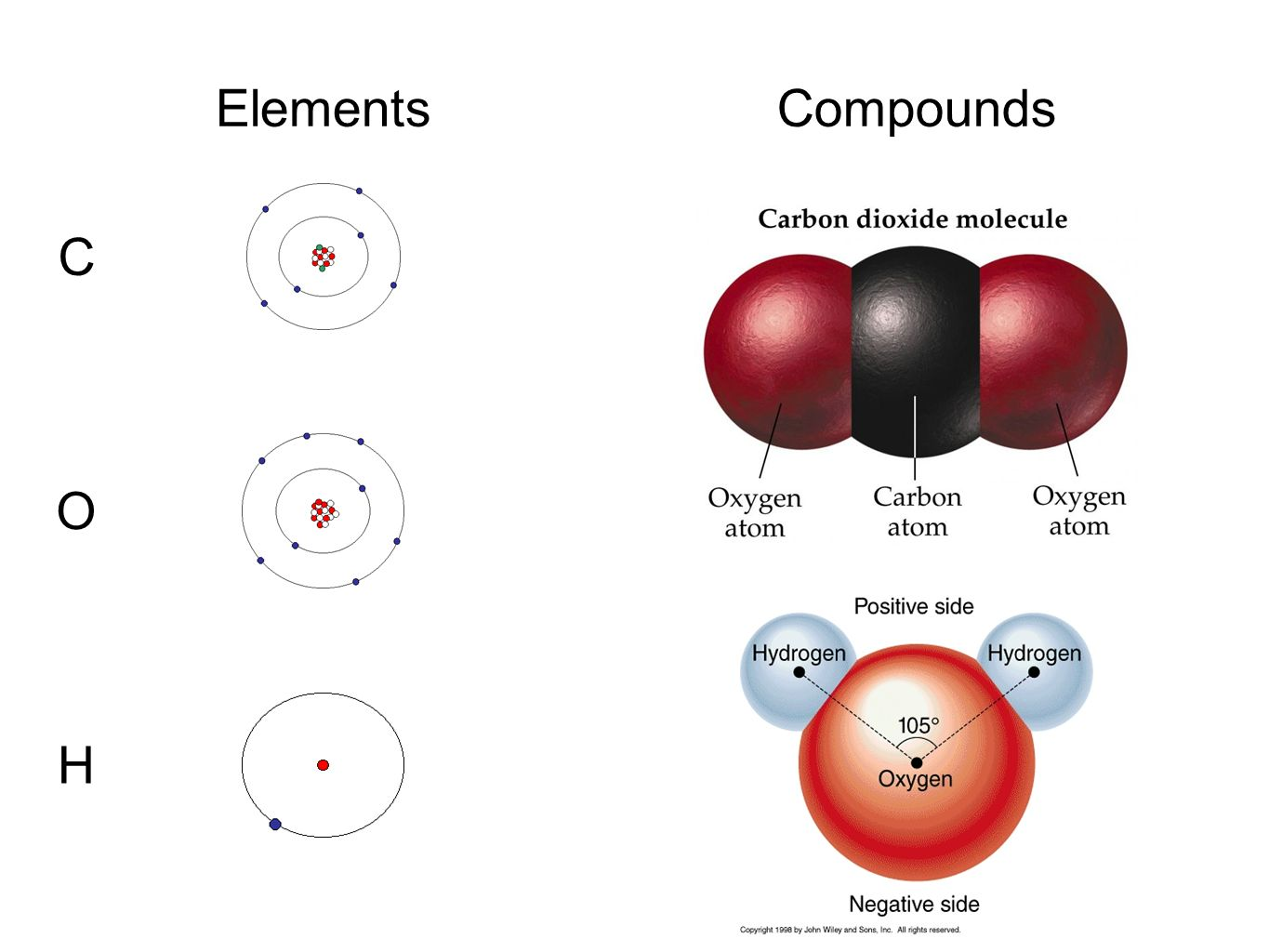 Elements Compounds C O H
