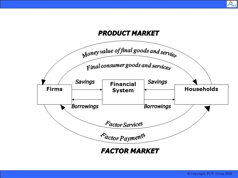 PRODUCT MARKET FACTOR MARKET
