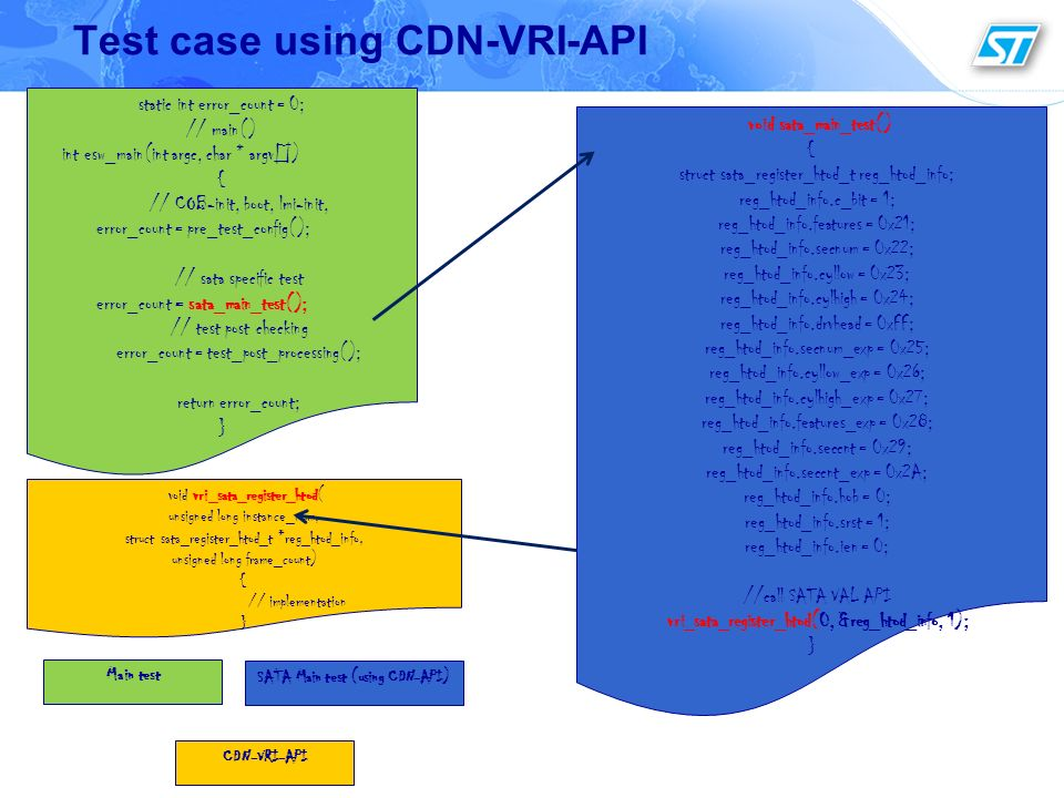 Test case using CDN-VRI-API