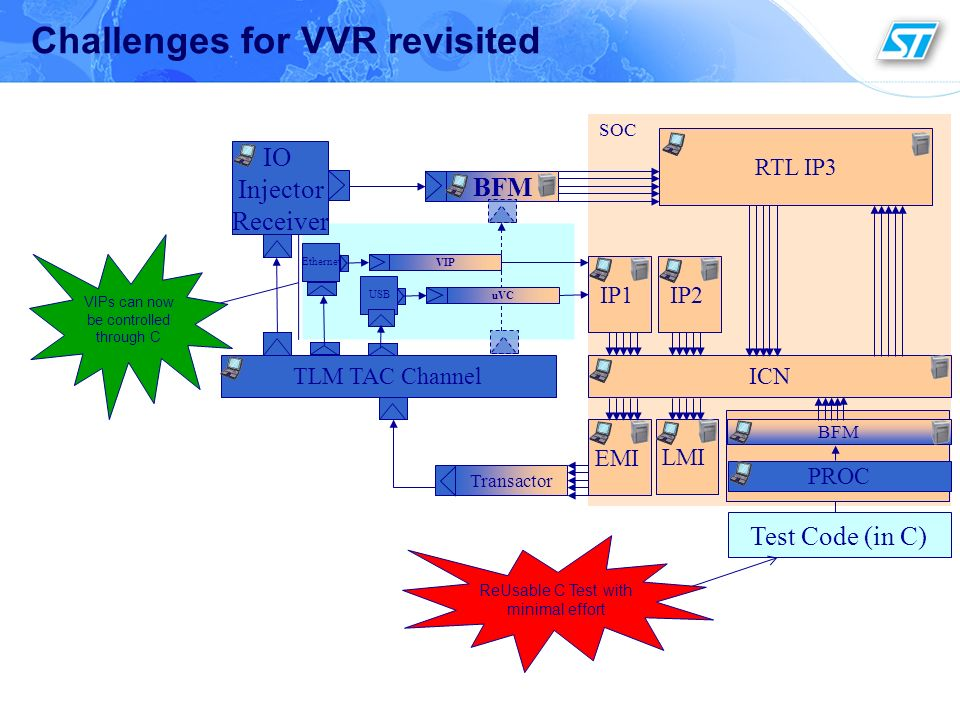 Challenges for VVR revisited