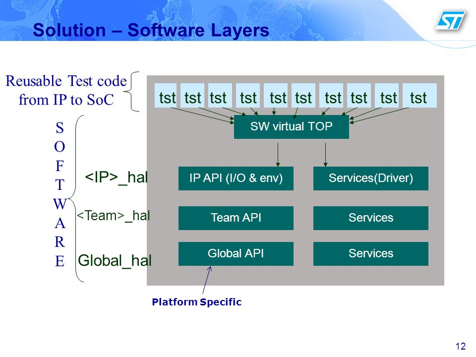 Solution – Software Layers