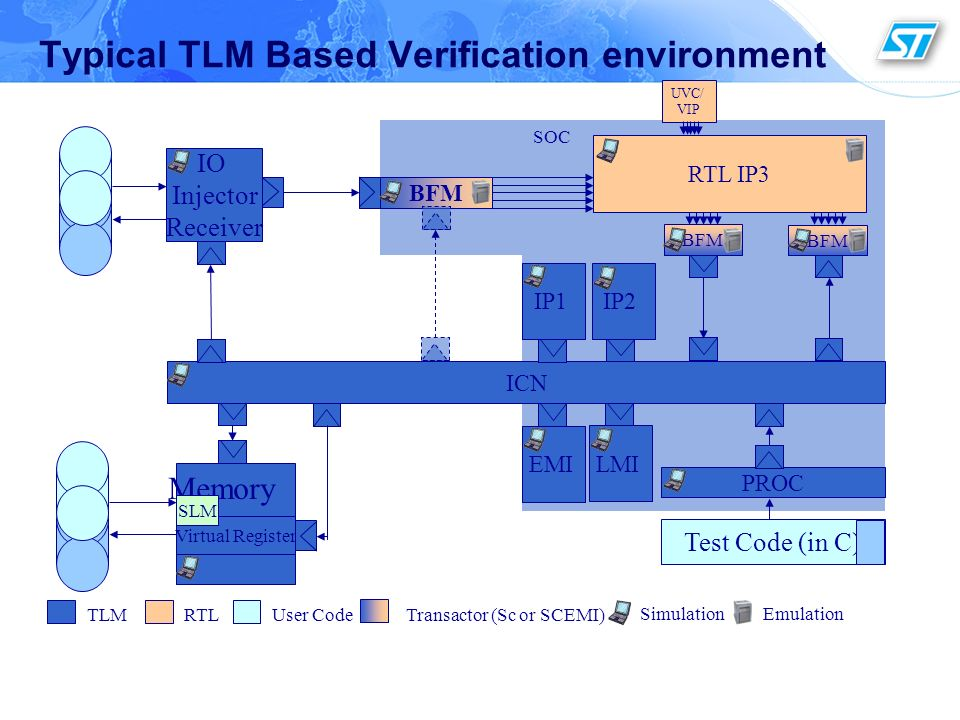 Typical TLM Based Verification environment