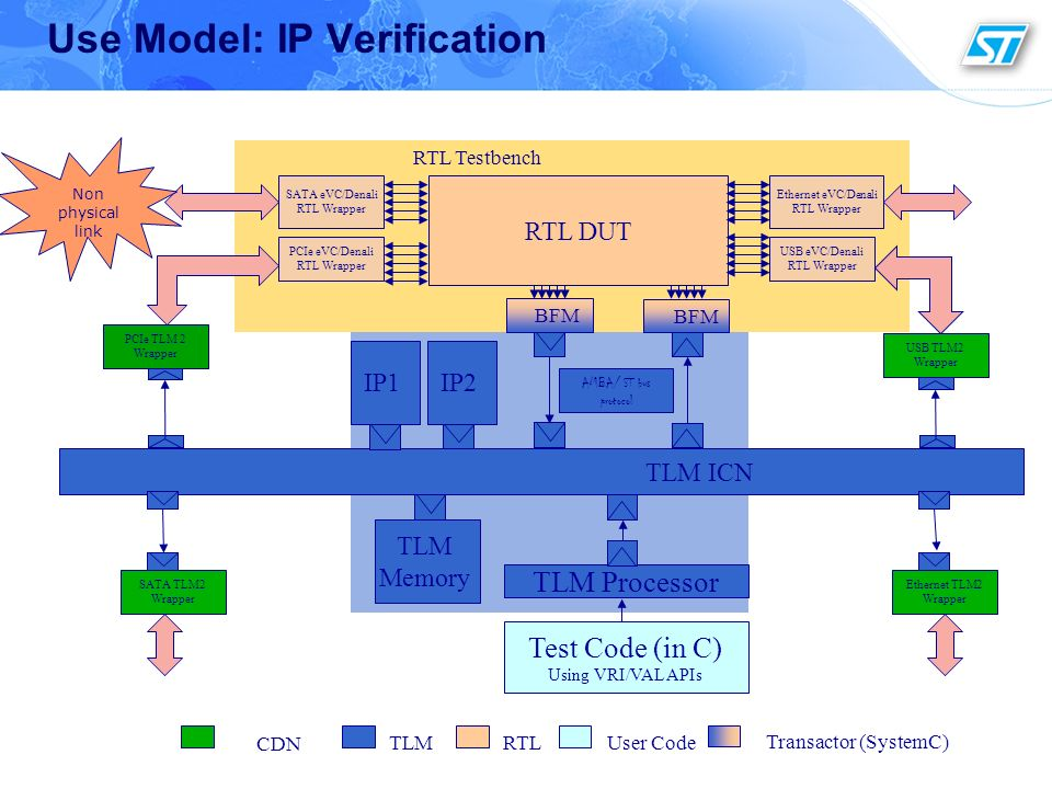 Use Model: IP Verification