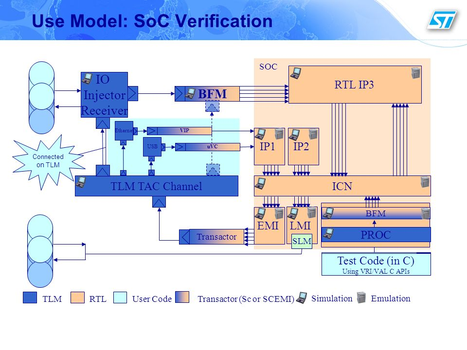 Use Model: SoC Verification
