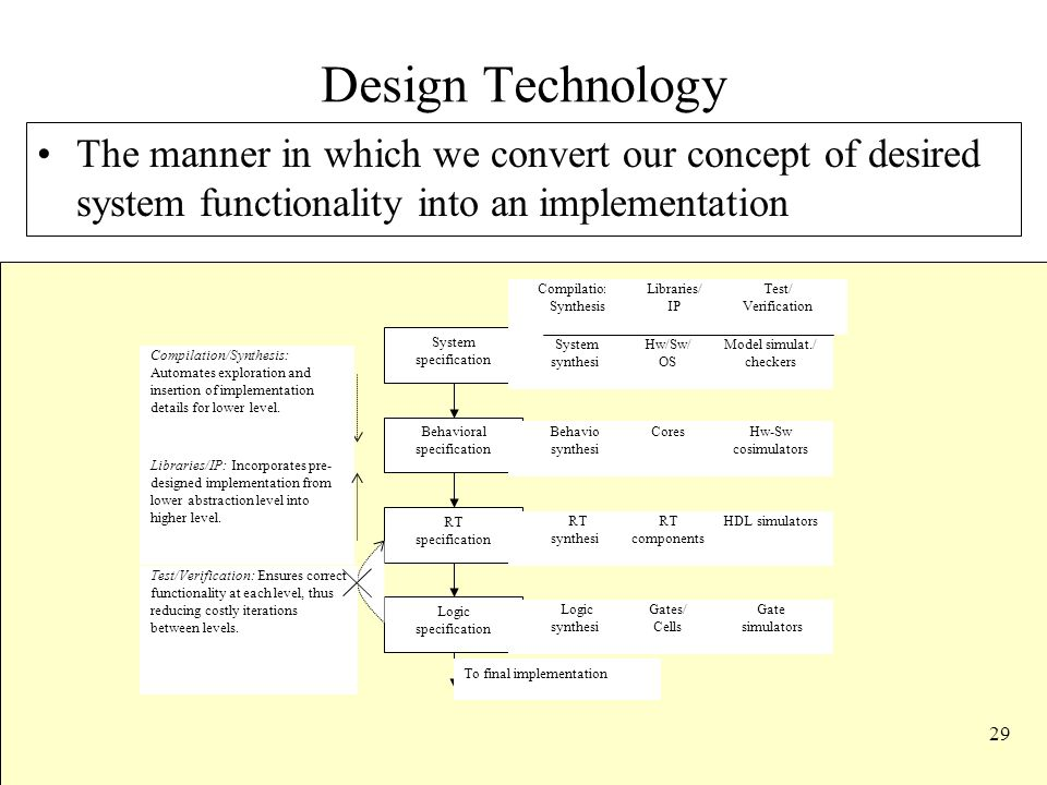 Design Technology The manner in which we convert our concept of desired system functionality into an implementation.
