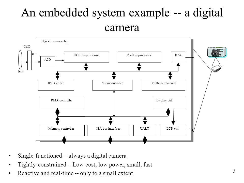 An embedded system example -- a digital camera