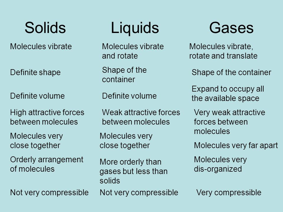 Solids Liquids Gases Molecules vibrate Molecules vibrate and rotate